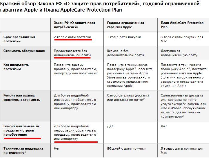 Обслуживание гарантийное Apple